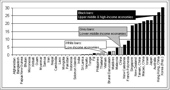 Figure 1: Fixed broadband Internet subscribers per 100 inhabitants, 2007