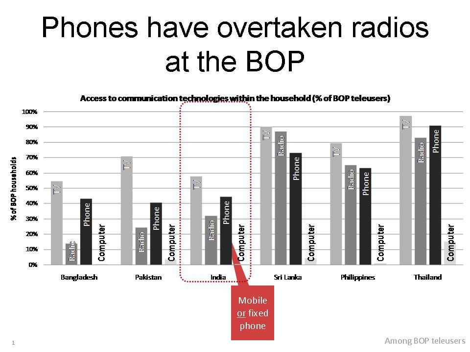 phones-over-radio