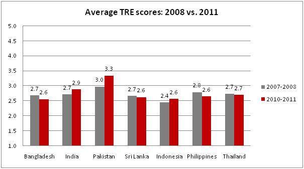 Pakistan tops LINREasia's TRE Survey!