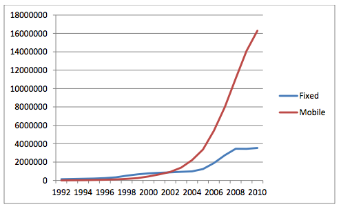 Sri Lanka Telecom Growth 1992 to 2010