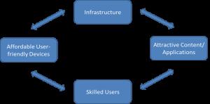 internet ecosystem