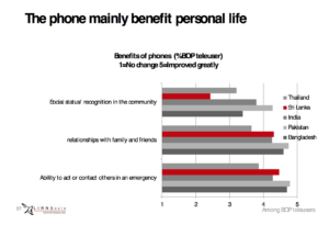 Main benefits of mobile phone to relationships