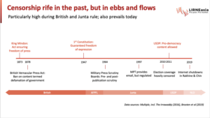 Censorship rife in the past, but in ebbs and flows